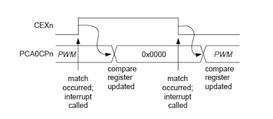 Figura 8: Caricamento del registro capture/compare per il PWM a 16 bit.