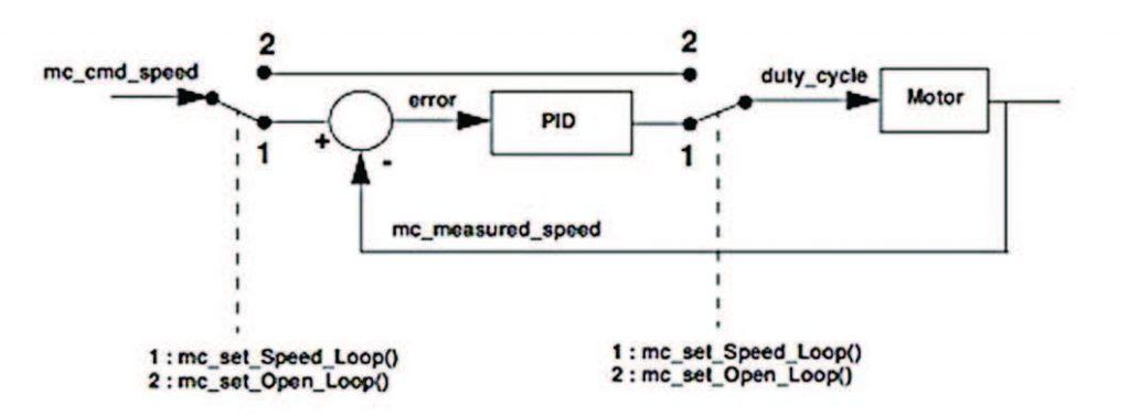 Figura 8: Configuration Loop