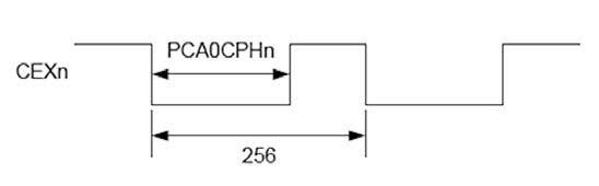 Figura 5: Configurazione del PCA in modalità 8-bit PWM