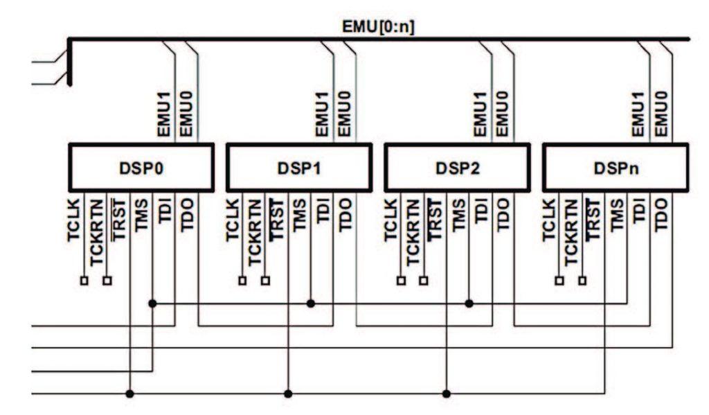 Figura 2. Connessione in daisy-chain di più dispositivi in una catena JTAG (da [1])