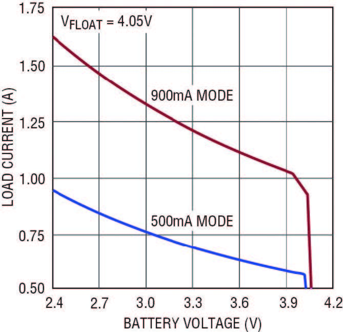 Figura 3. Corrente di carico compatibile con USB disponibile prima che la batteria si scarichi