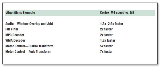 Tabella 1: Cortex M4 e M3 a confronto.