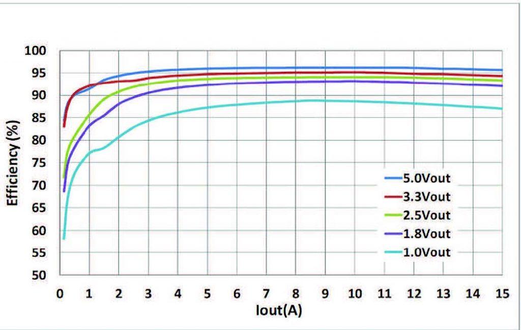 Figura 2: Curve di efficienza dei dispositivi PI34XX