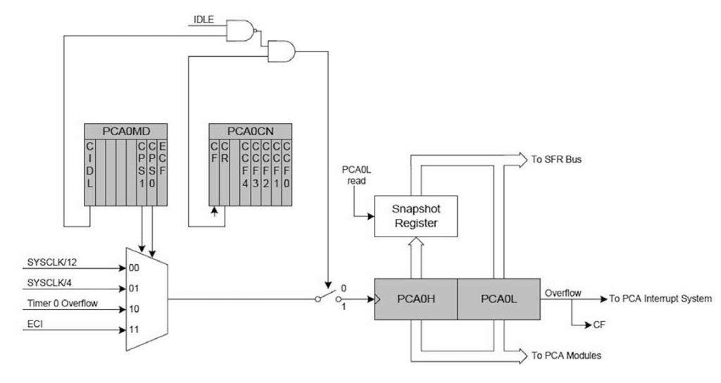 Figura 4: Diagramma a blocchi del contatore/timer del PCA