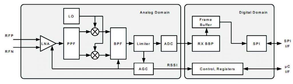 Figura 2: Diagramma a blocchi del ricevitore del AT86RF233
