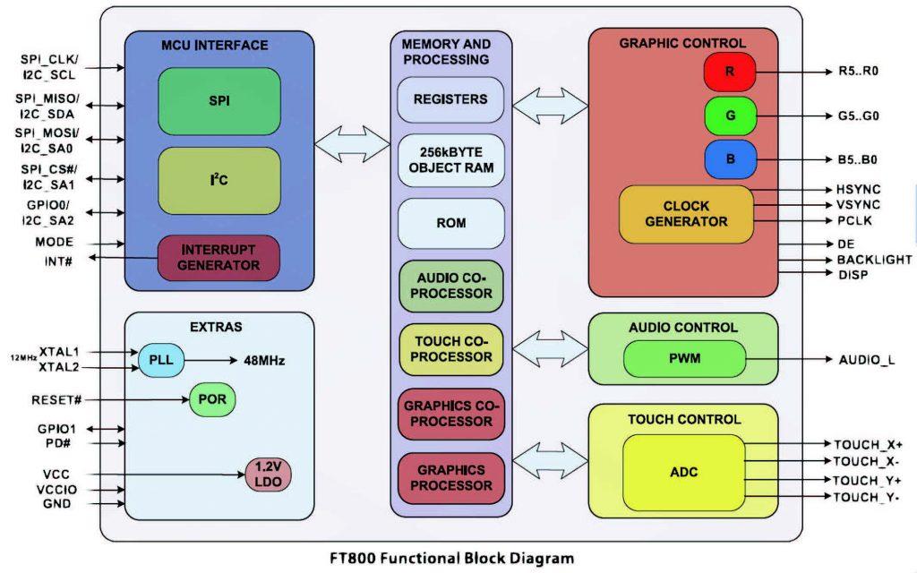 Figura 3: Diagrammi a blocchi dell'FT800