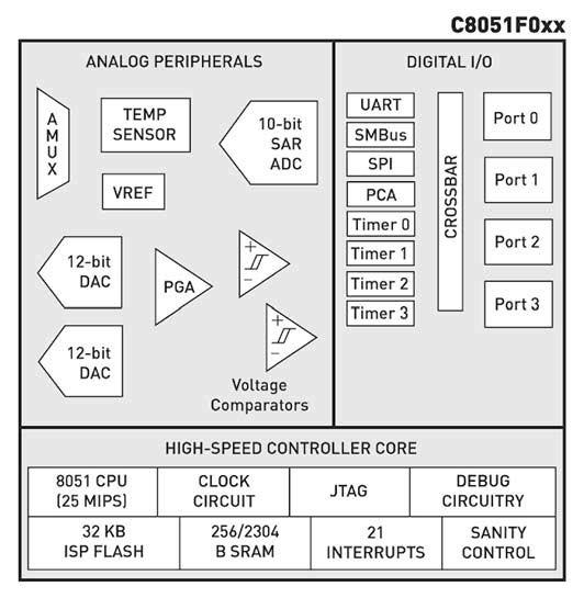 Figura 1: Diagrammi a blocchi del C8051F000.