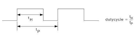 Figura 2: Duty cycle di una forma d'onda PWM.