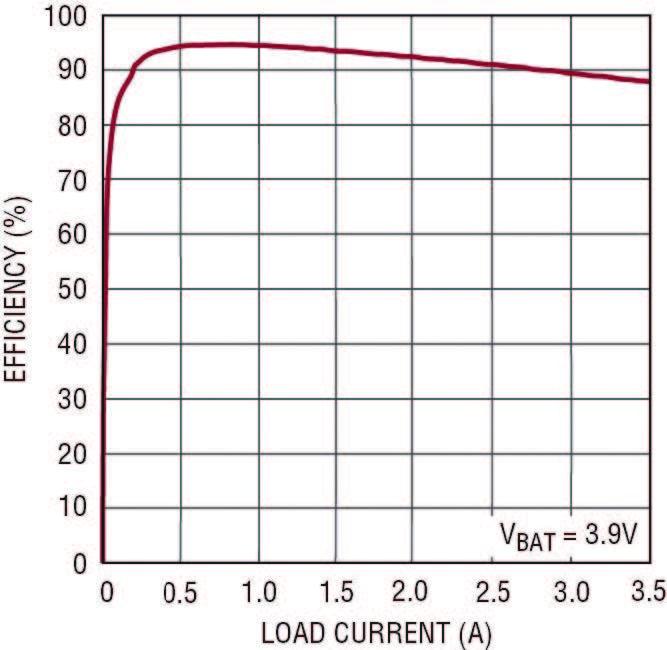 Figura 2. Efficienza del regolatore di commutazione