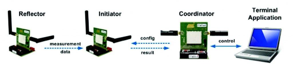 Figura 9: Esempio di esecuzione di una misura