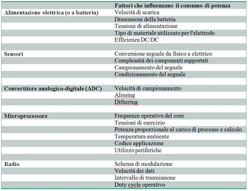 Tabella 1. Fattori che influenzano il consumo energetico di un WSN