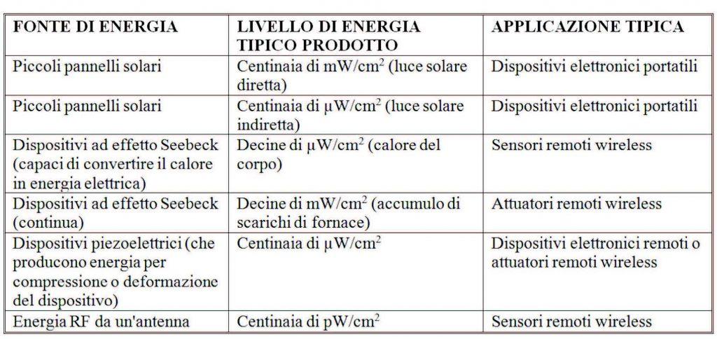 Tabella 2. Fonti energetiche e quantità di energia prodotta.