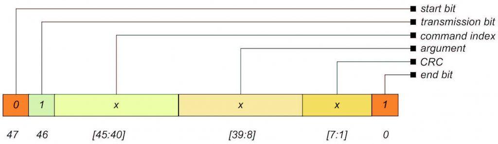 Figura 2 Formato del carattere di comando in modalità SPI