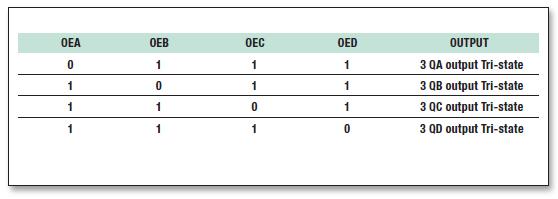 Tabella 2: Funzionamento Pin OEx