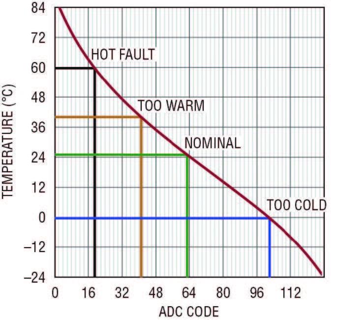 Figura 4. Funzione di trasferimento del convertitore di dati relativi alla temperatura della batteria dell'LTC4155, con evidenziate le soglie della temperatura di chiusura del caricatore autonomo.