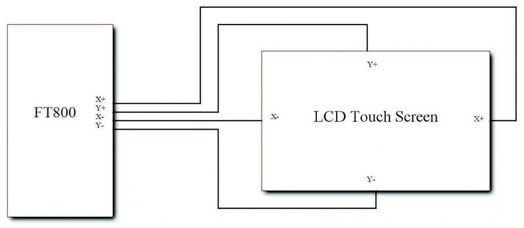 Figura 9: Il sistema Touch screen