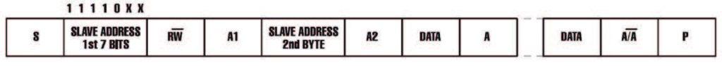 Figura 8: Indirizzamento a 10bit.