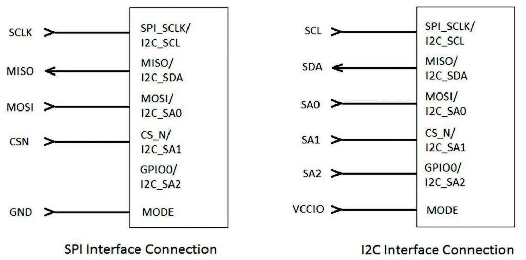 Figura 6: Interfaccia SPI e I2C