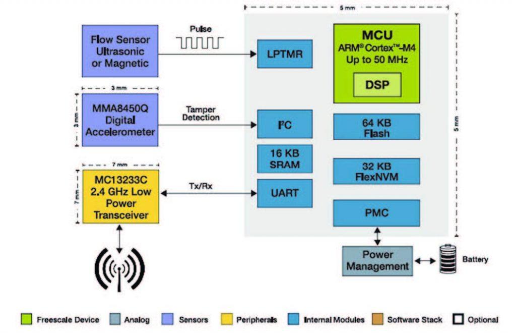 Figura 7: Kinetis K10 utilizzato sensore di flusso wireless per l'acqua