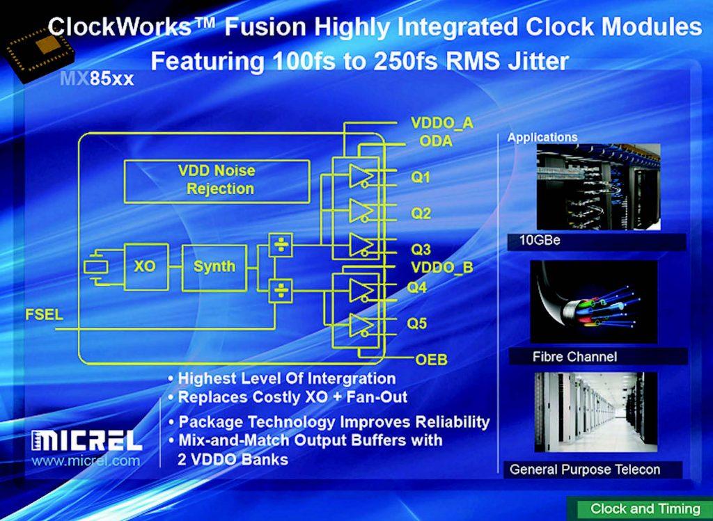 Figura 1: Micrel MX85 ClockWorks Fusion