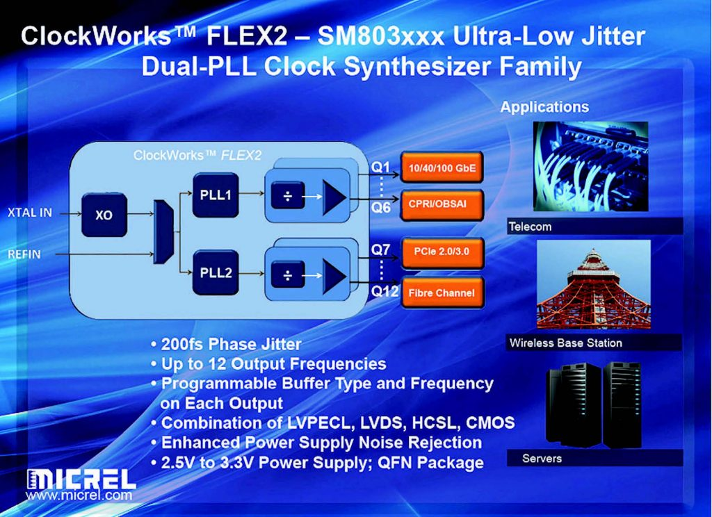 Micrel SM803 ClockWorks Flex2