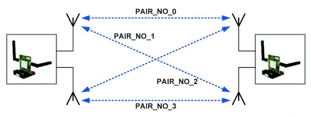 Figura 7: Risultati della misura della distanza da punto a punto