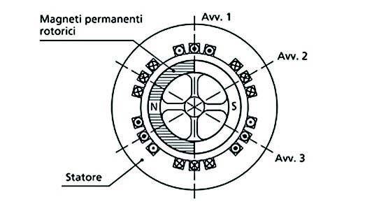 Figura 1: Motore Brushless