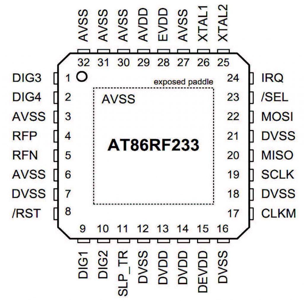 Figura 4: Pin-out dell'Atmel AT86RF233