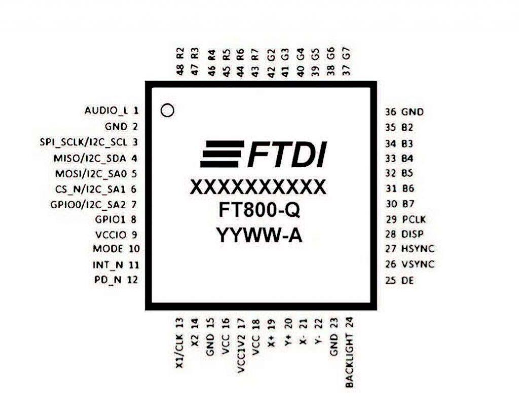 Figura 5: Pinout dell'FT800