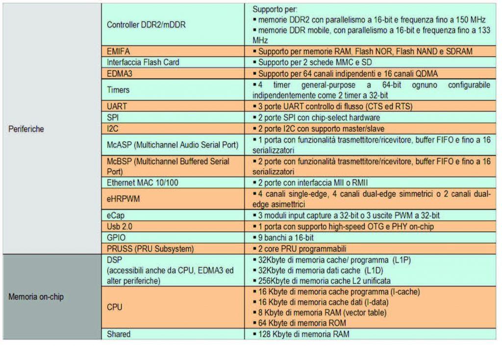 Figura 3. Risorse di memoria e periferiche disponibili a bordo del OMAP-L132 di TI