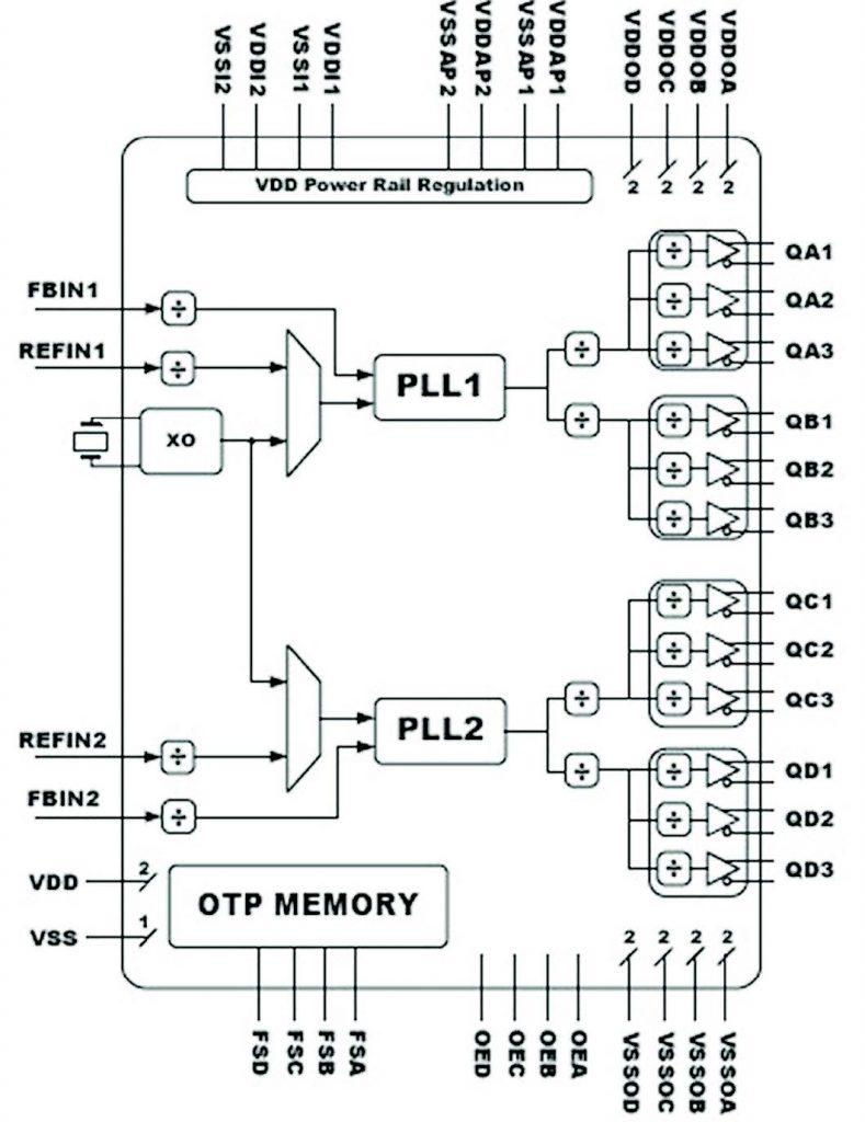 Figura 3: Schema a blocchi SM803