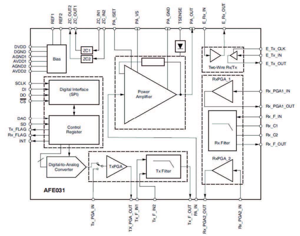 Figura 2. Schema a blocchi del AFE031