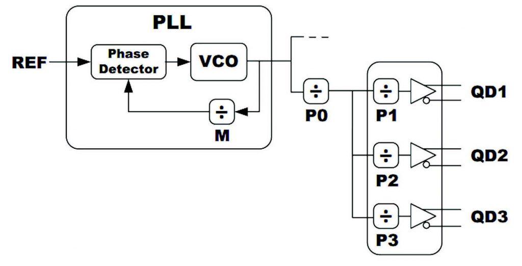 Figura 4: Schema a blocchi di programmazione PLL