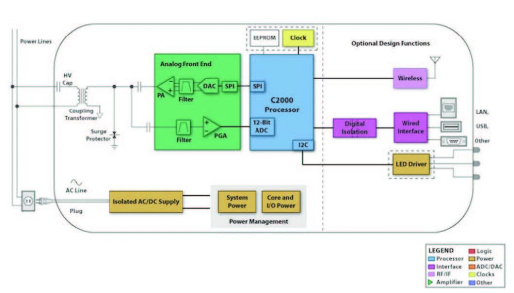 Figura 1. Schema a blocchi di un model Powerline