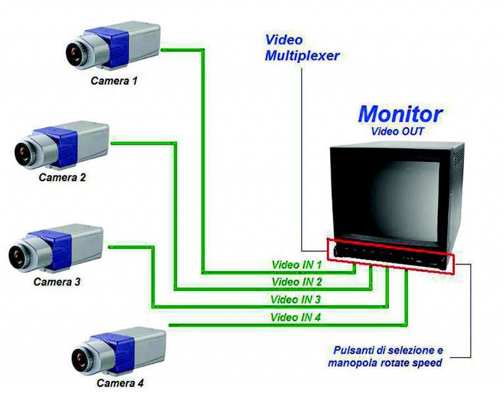 Figura 1- Schema generale di un impianto Video-Composito Multiplexer