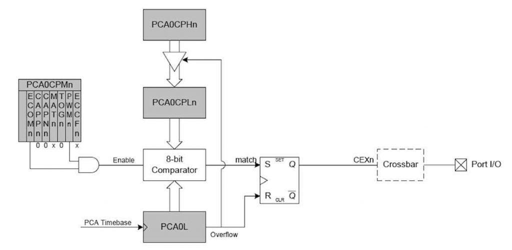Figura 6: Segnale d'uscita del PCA in modalità PWM.