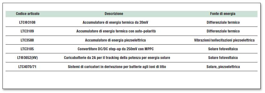 Tabella 1: Soluzioni IC di Linear Technology per applicazioni a energia rinnovabile