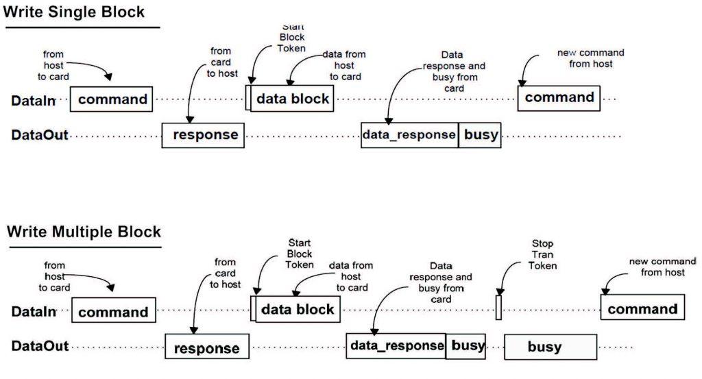 Figura 5 Traffico sul bus SPI per l'accesso in scrittura alla memoria SD