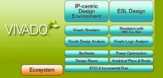 Figura 2. Vivado Design Suite supporta l'intero flusso di progetto con FPGA