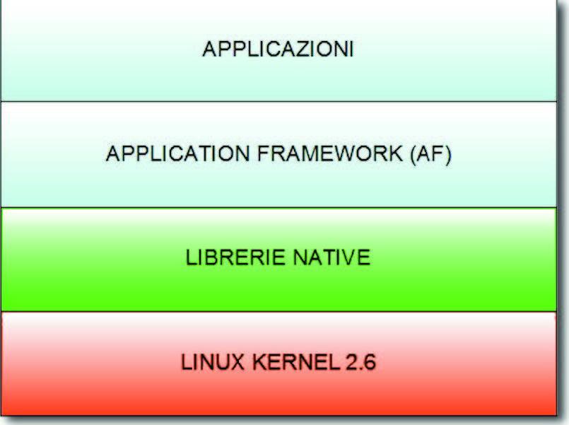 Figura 1: architettura di Android.