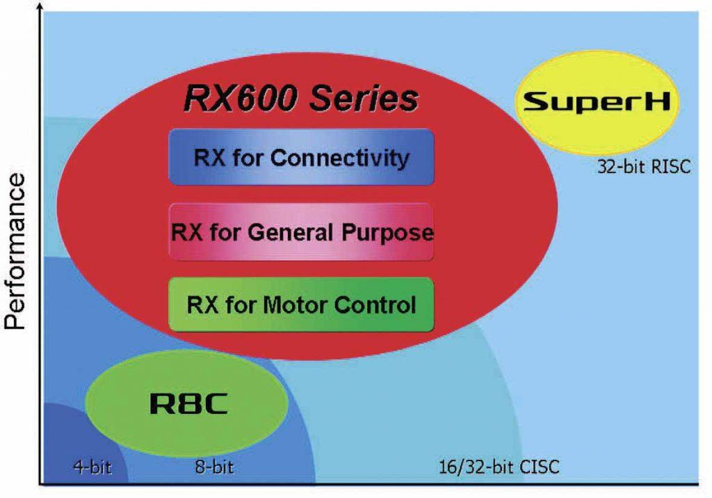 Figura 1: collocazione della famiglia RX600 all'interno dell'offerta Renesas e campi applicativi.
