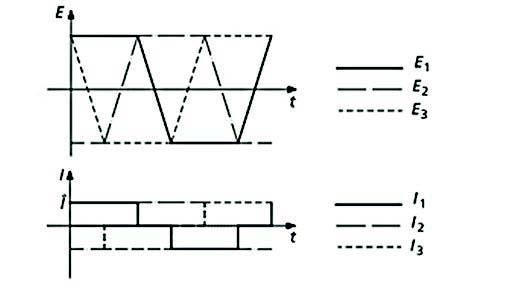 Figura 2: correnti e f.c.e.m. in un motore brushless.