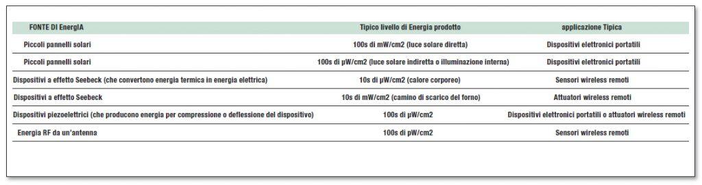 Tabella 2: fonti di energia e quantità di energia prodotta.