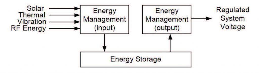 Figura 9: i blocchi funzionali del sistema