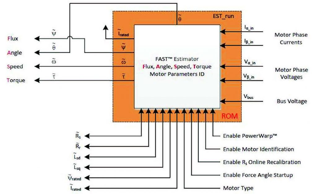Figura 2: identificazione automatica del motore