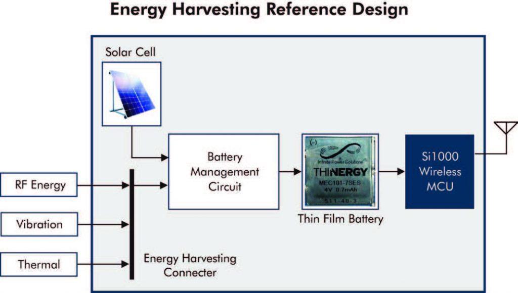 Figura 8: il sistema Energy Harvesting