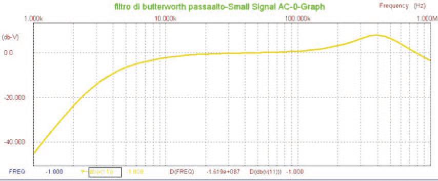Figura 7: risposta in frequenza del filtro passaalto.