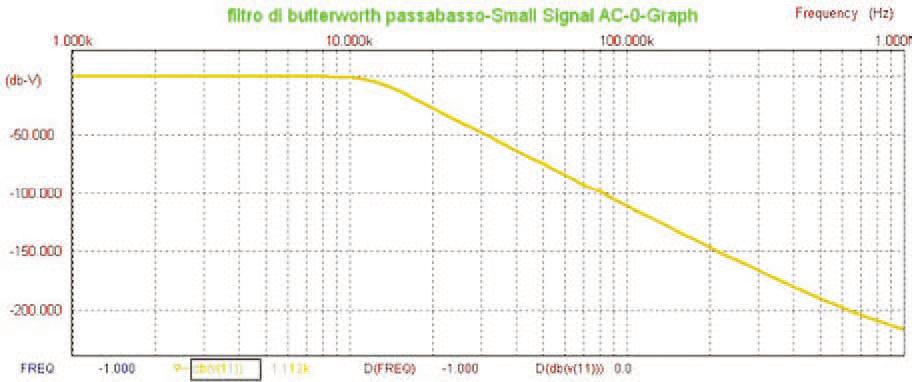 Figura 5: risposta in frequenza del filtro passabasso.