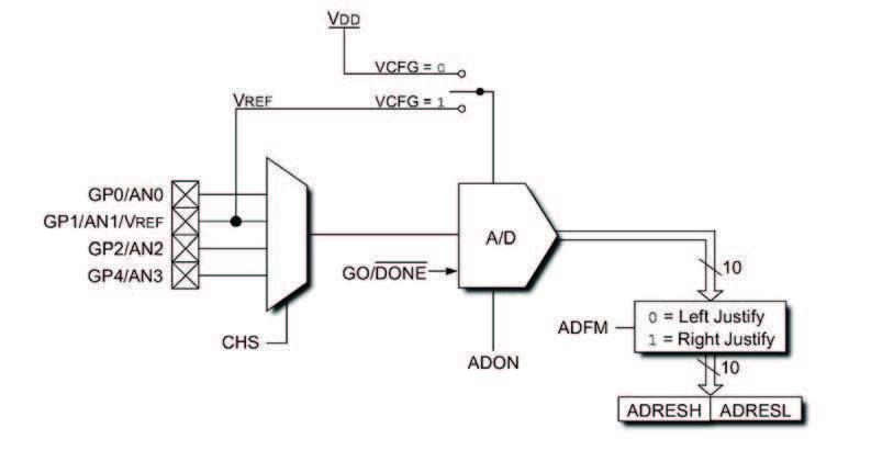 Figura 3: schema a blocchi dell'ADC interno al PIC12F683.
