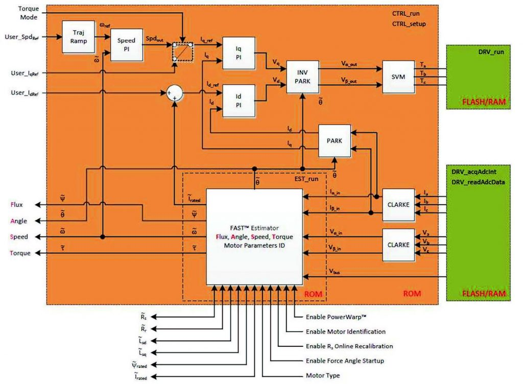 Figura 3: schema a blocchi di InstaSPIN-FOC in ROM